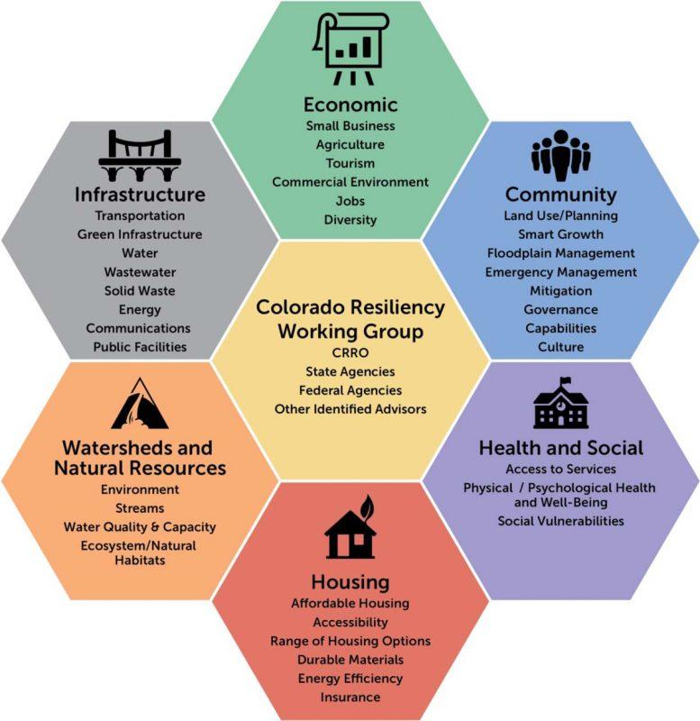 colorado resiliency framework CRRO